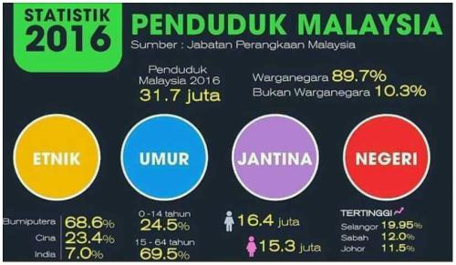 statistik penduduk